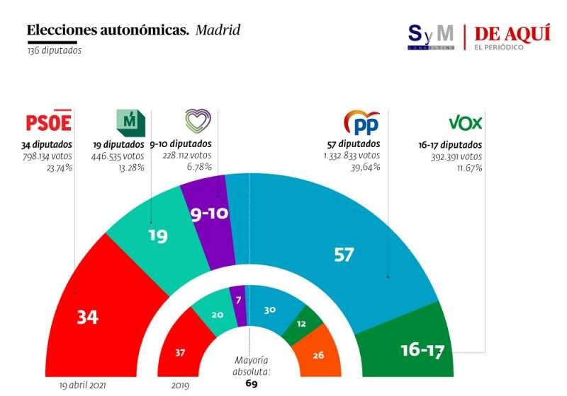 Sondeo de SyM Consulting en la Comunidad de Madrid. A. G.