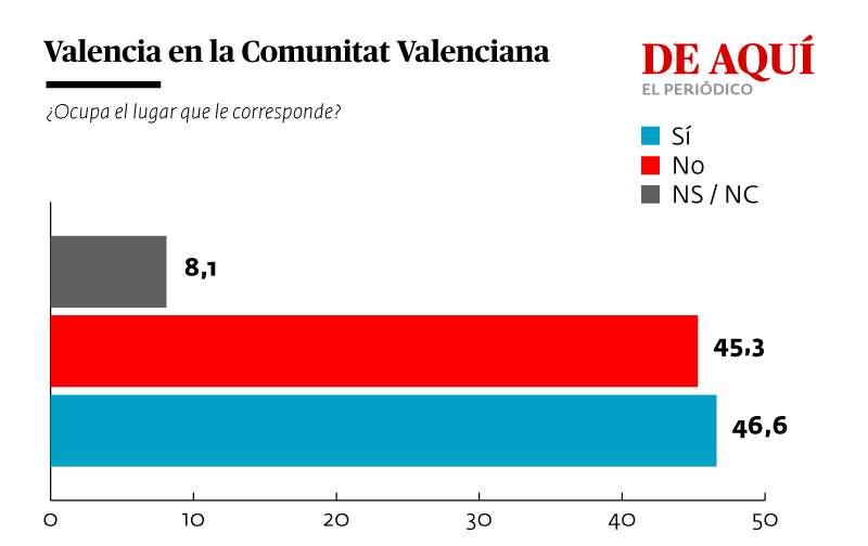 El papel de Valencia en la CV. GRÁFICA A. G.