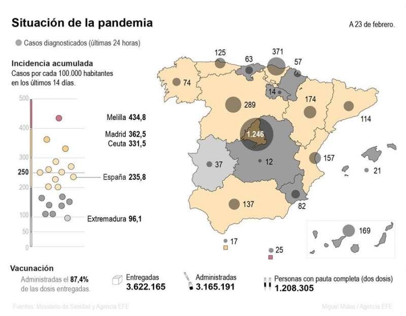 Mapa de la pandemia en España a 23 de febrero. EFE