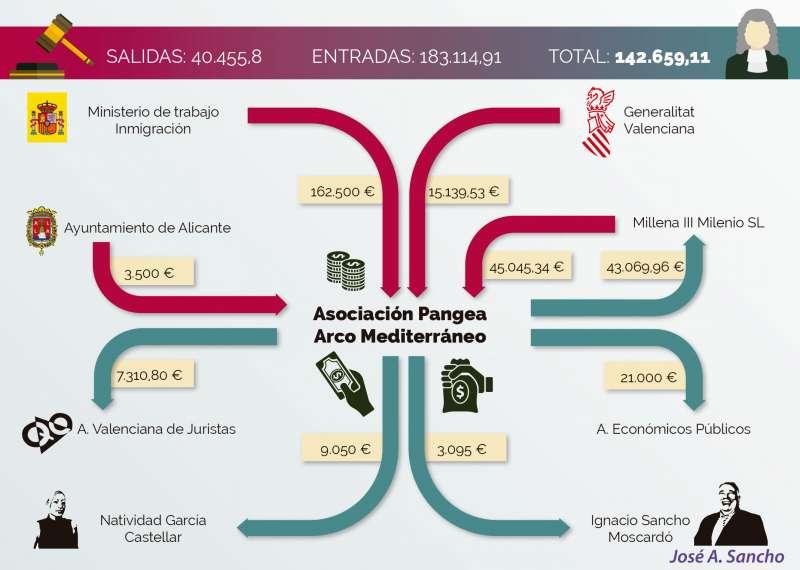 Infografía publicada en diciembre de 2015 por El Periódico de Aquí.