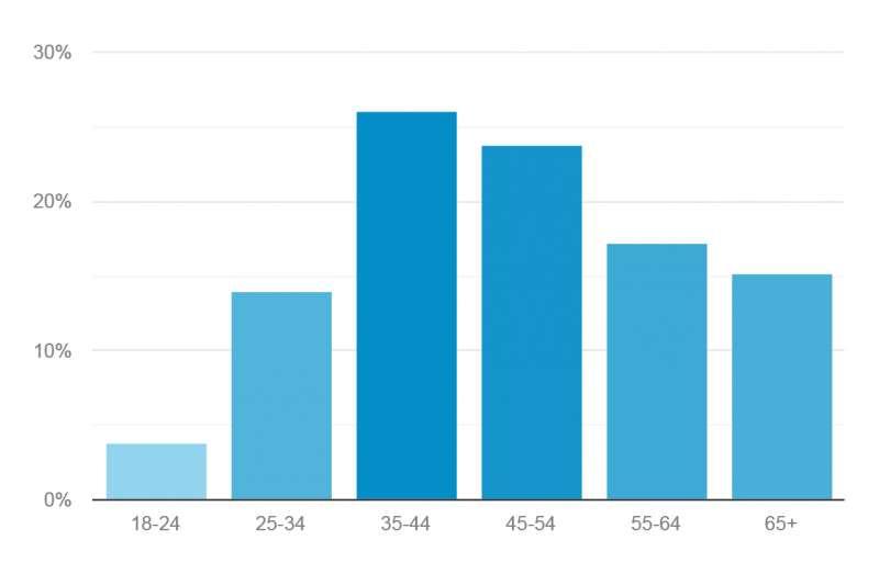 El target entre 35 y 55 años es el que más sigue Elperiodicodeaqui.com