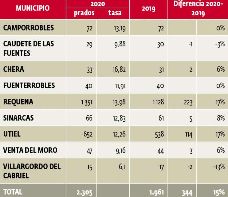 Tabla de desempleo 2020-2019. / INE