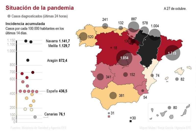 Foto fija de los contagios en España hasta el martes. EFE