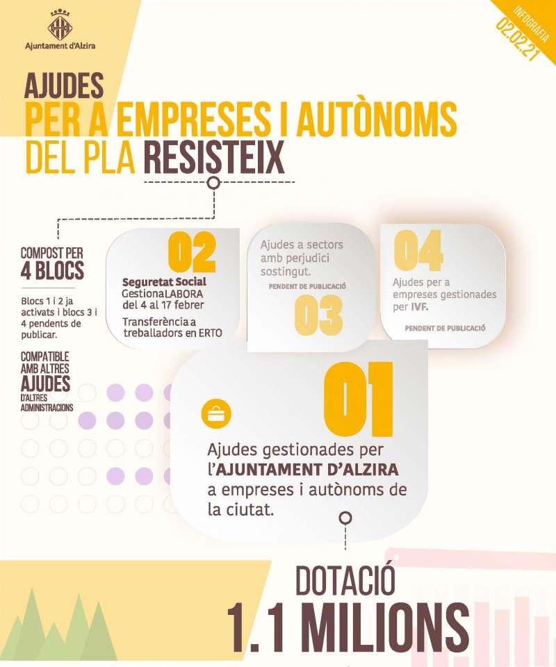 Infografía Pla Resistix./EPDA