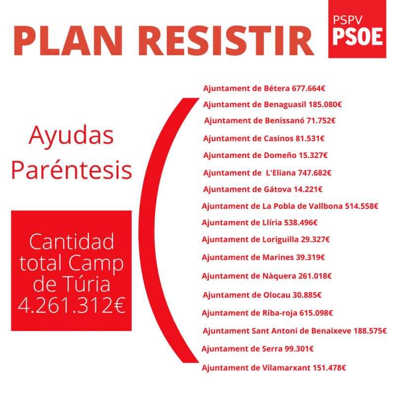 Cartel Plan Resistir. / EPDA
