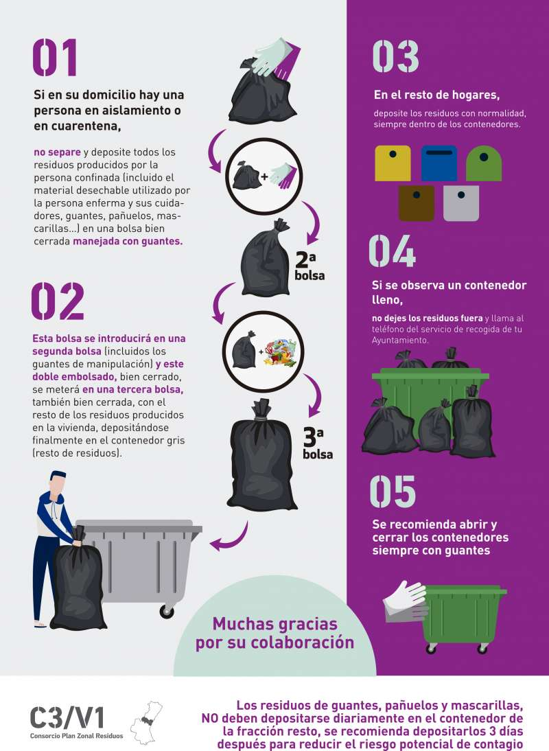 Infografía para la gestión de residuos.