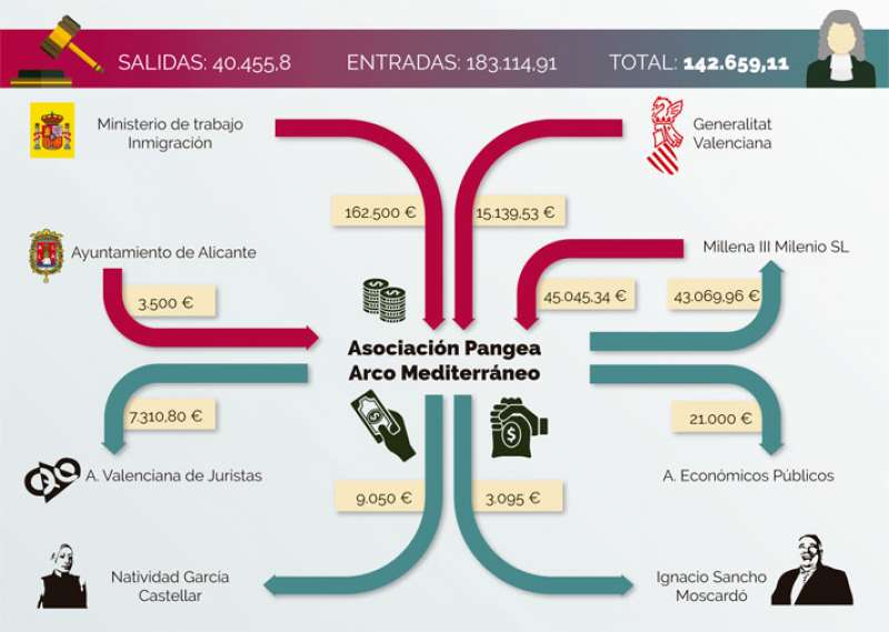 Tabla de las entradas y salidas de Pangea del 2007 al 2011. //ANDRÉS GARCÍA