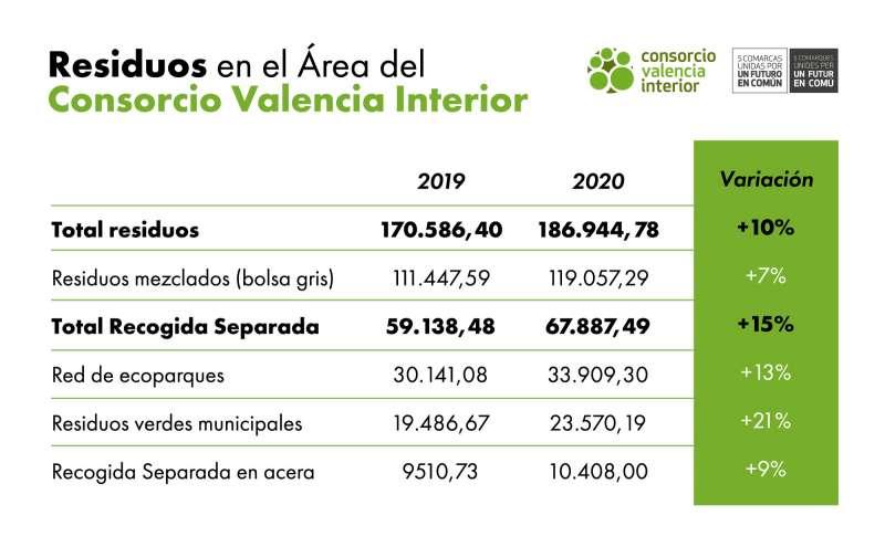 En la Tabla de Residuos se puede observar que la red de ecoparques ha recibido más residuos durante 2020. / EPDA