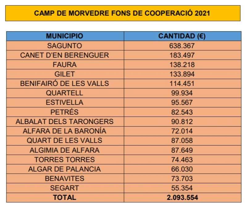 Inversiones que recibirá cada municipio del fondo de la Diputació. / EPDA