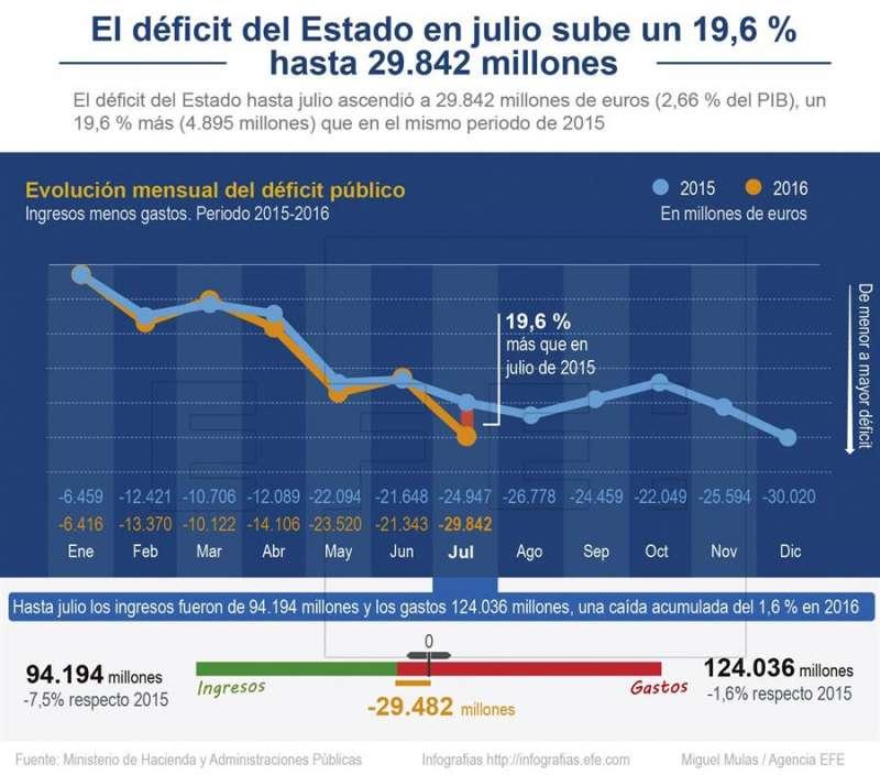 Índice del déficit. EPDA. EFE.