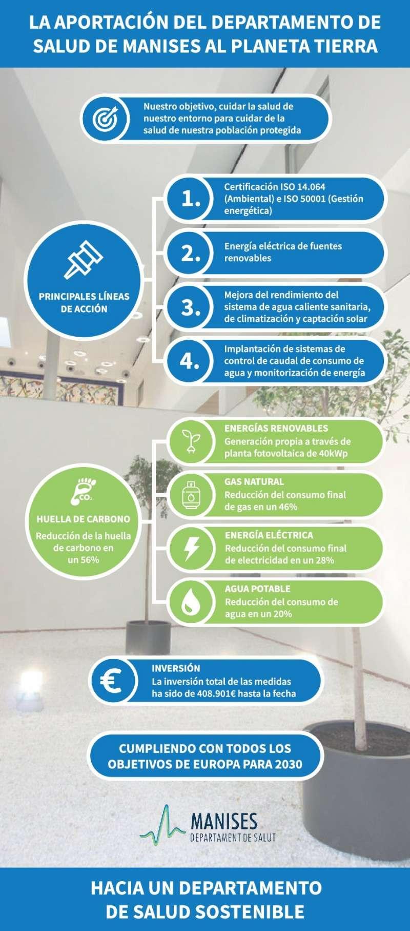 Infografía Día Mundial del Medioambiente