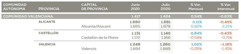 Infografía informe Pisos.com