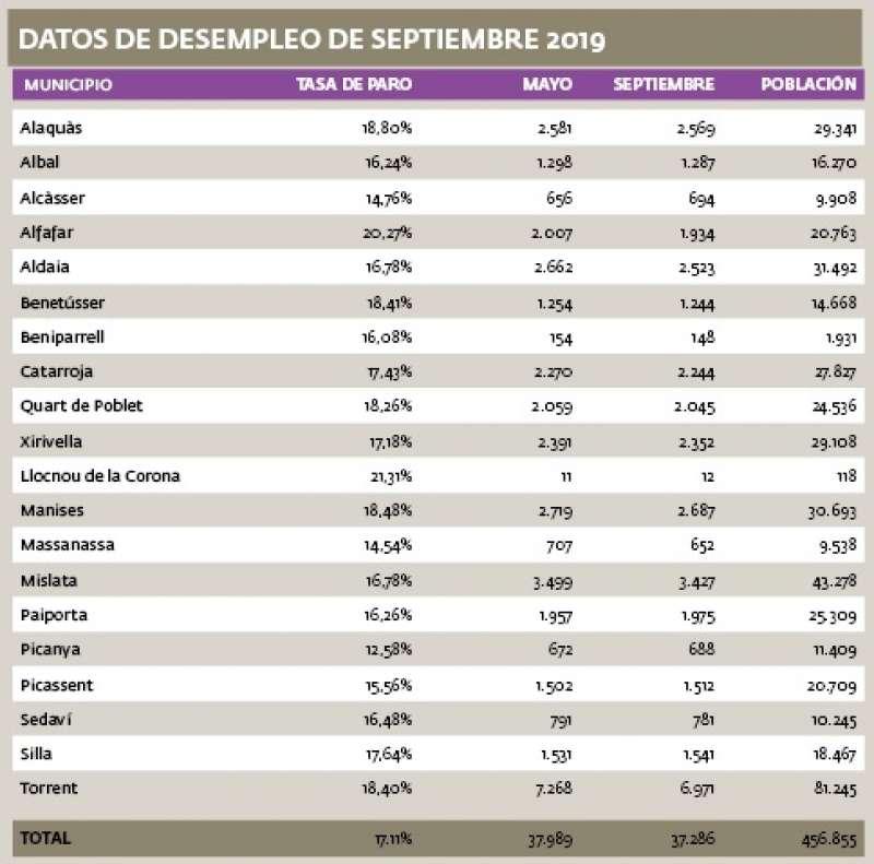 Datos de desempleados en l