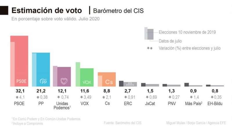 Estimación del voto. Barómetro del CIS