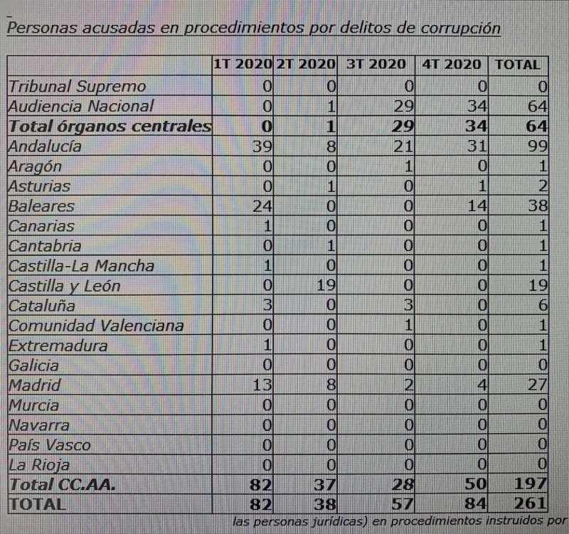 Tabla de las personas acusadas por corrupción en España en 2020.