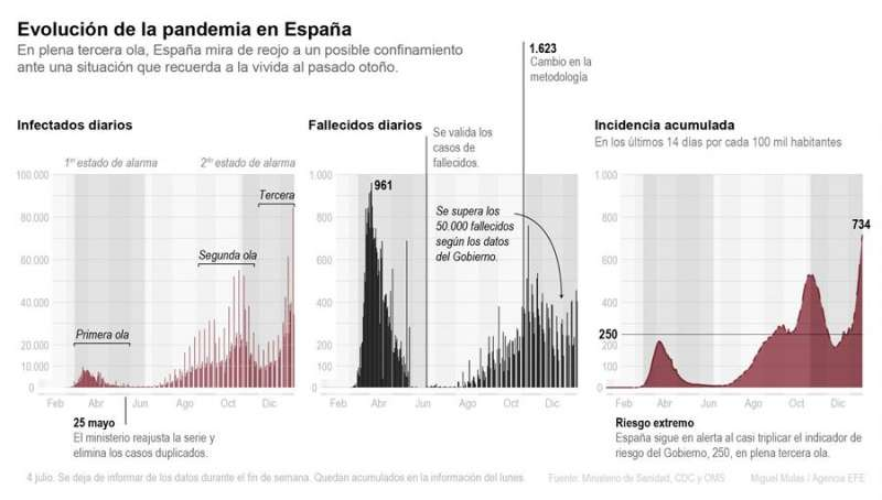 Evolución de la pandemia en España de la primera a la tercera ola. EFE