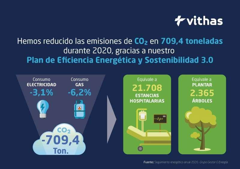 Infografía ahorro energético y emisiones