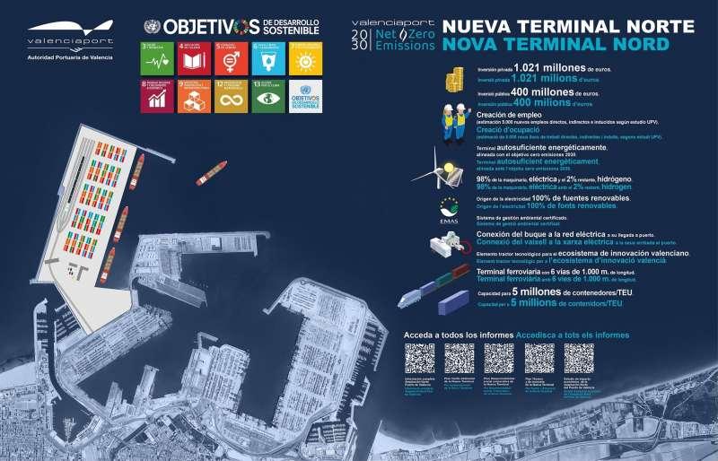 Panel de la exposición sobre la nueva terminal norte de contenedores del Puerto de València. EFE/APV