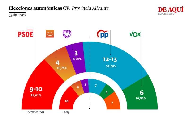 Resultado de la encuesta en la provincia de Alicante. A. G.